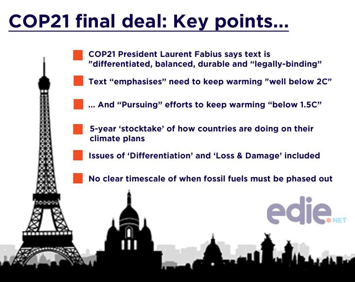 Cop21 Paris Climate Change Agreement Global Warming Target Document