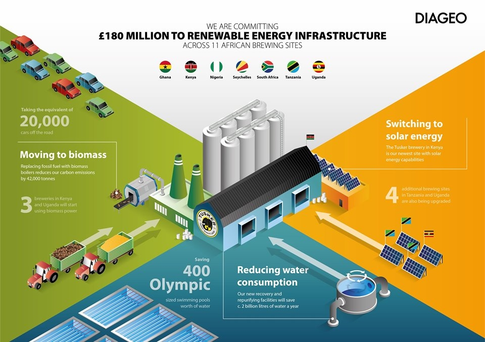 Diageo to invest £180m in renewable energy and water stewardship